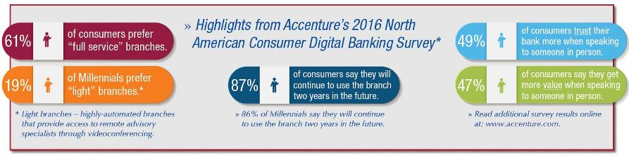 Recent survey results from Accenture.