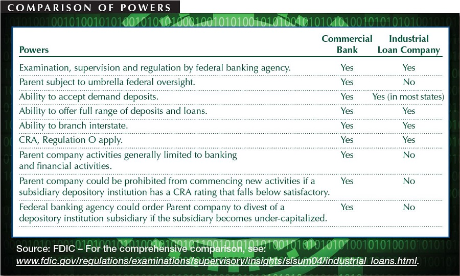 Comparison of commercial and industrial bank charters