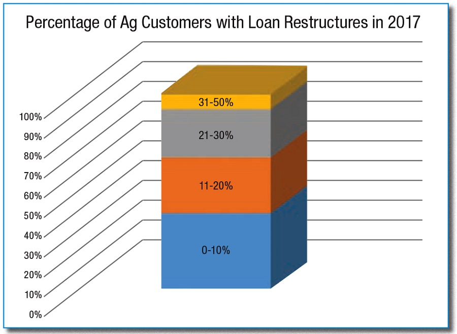 percentage of ag customers with loan restructures in 2017