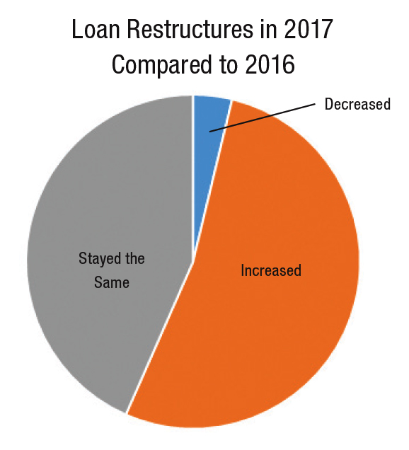 Loan restructures in 2017 compared to 2016