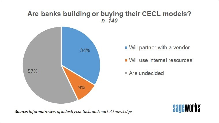 Chart: Are Banks Buying or Building their CECL Models? Most are undecided.