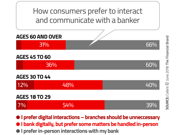 How consumers prefer to interact, chart