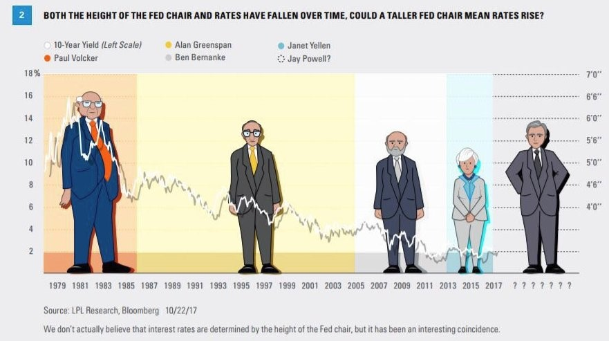 fed chair height and interest rates comparison